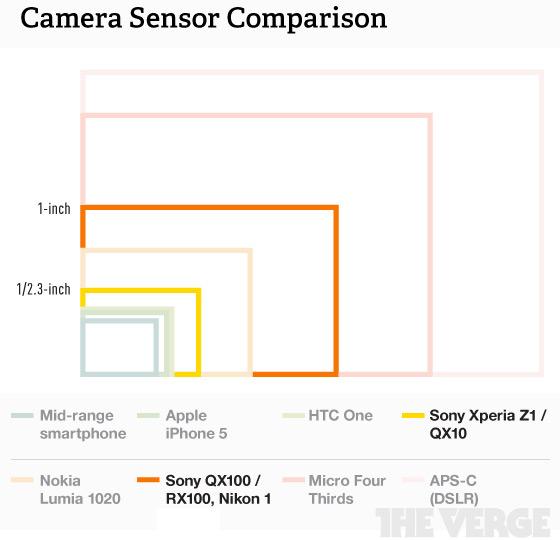 Camera-sensor-comparison-560