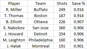 Pk_save_percentage_playoffs_medium
