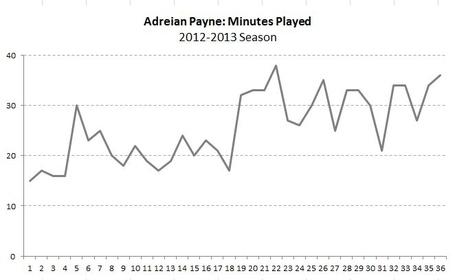 Payne_minutes_chart_medium