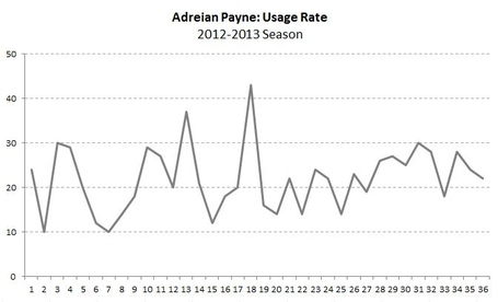 Payne_usage_chart_medium