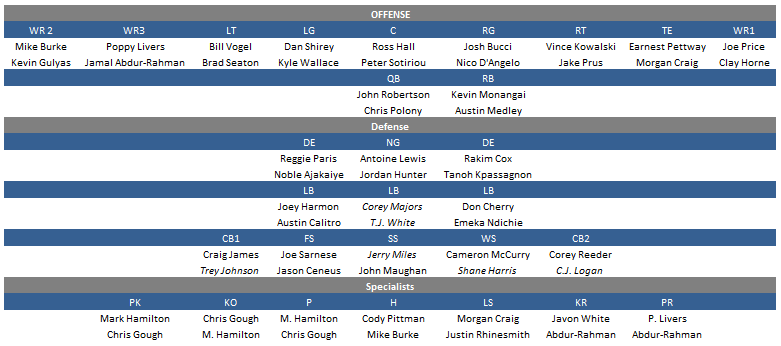 Villanova_depth_week_2_png_medium