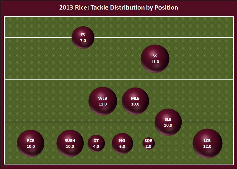 2013_tackle_distribution_bubble_plot_-_rice