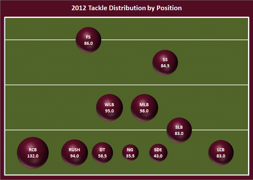 2012_tackle_distribution_bubble_plot