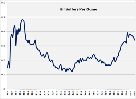 Hit_by_pitch_mlb_year_by_year_medium