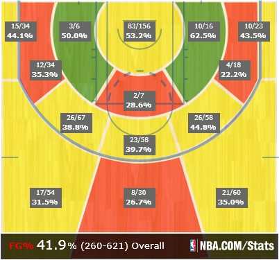Jerryd_bayless_shot_chart_medium