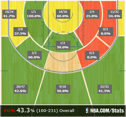 Mike_miller_shot_chart_medium