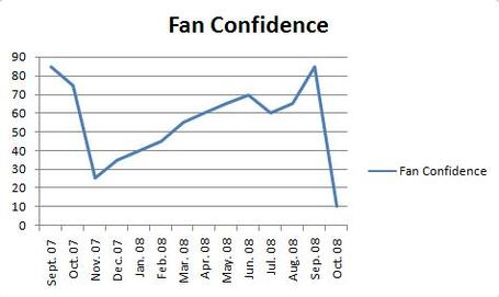 Fan_confidence_medium