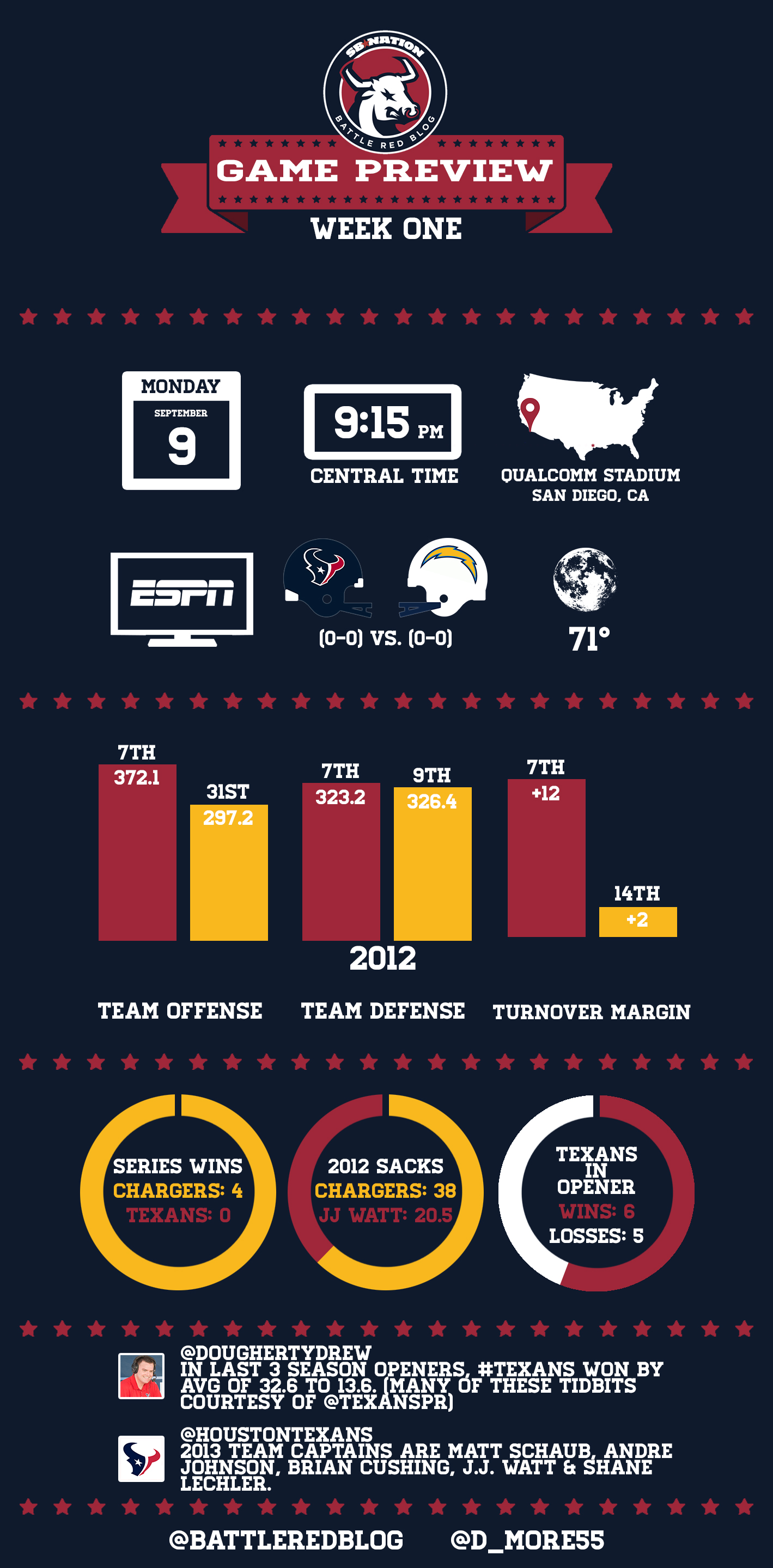 Houston Texans San Diego Chargers Week One Infographic