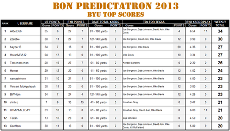 Predictatron_2013_-_byu_leaderboard_medium