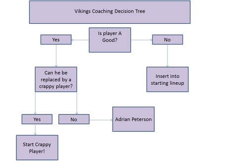 Coaching_decision_decision_tree_medium
