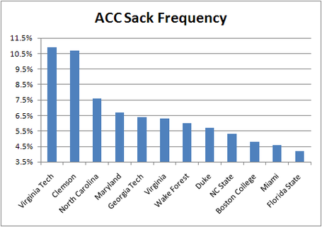 Acc_sack_frequency_medium
