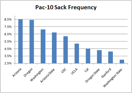 Pac-10_sack_frequency_medium