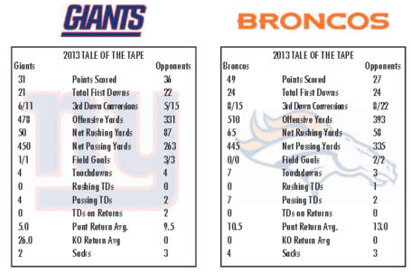 Giants_broncos_numbers_medium