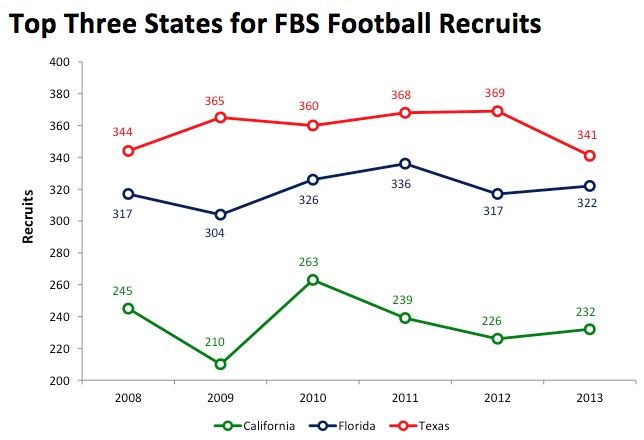 where do college football players come from  football study hall the big three