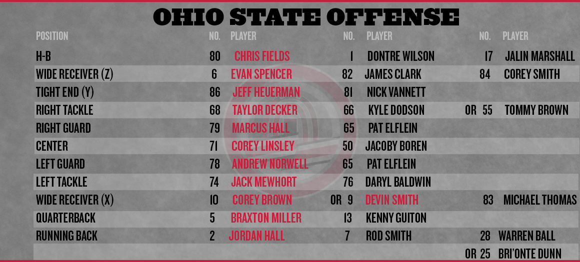Ohio-state-cal-depth-chart-offense_medium