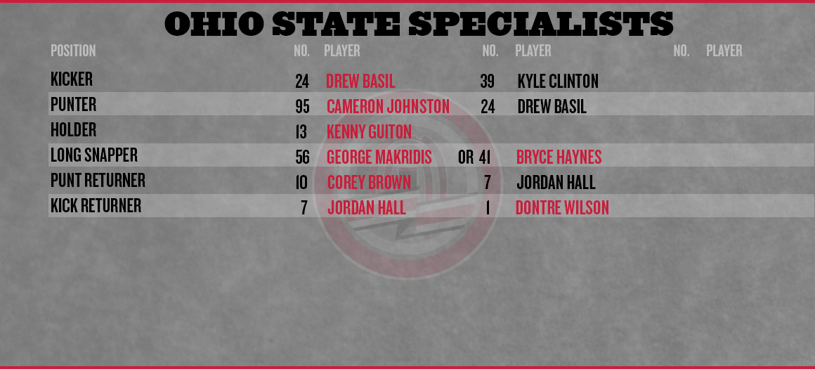 Ohio-state-cal-depth-chart-special-teams_medium