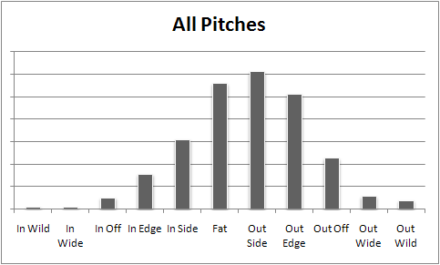 Harang-all_pitches_medium