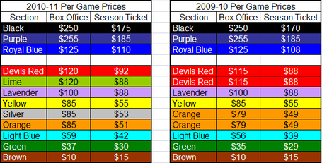 2010-11_season_ticket_comparison_chart_1_medium