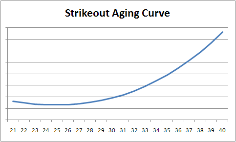 Strikeoutrateaging_medium