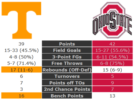 Tennessee-ohio_state_halftime_stats_medium