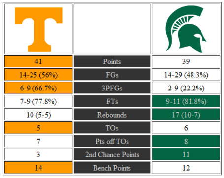 Tennessee-michigan_state_halftime_stats_medium