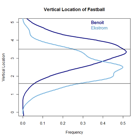 Benoit_eckstrom_fastball_location_medium