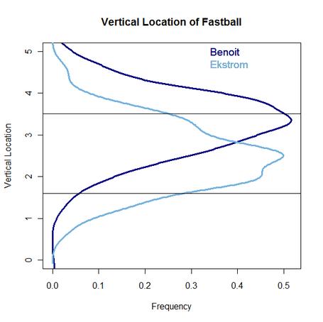 Benoit_eckstrom_fastball_location_medium