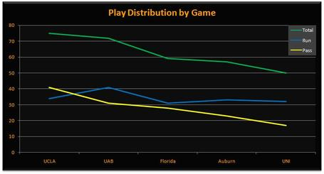 Play_distribution_medium