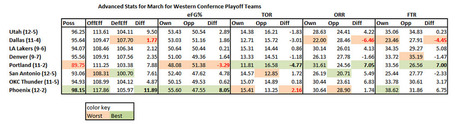 Wc_playoff_teams_advanced_stats_medium