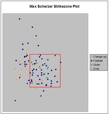 Max_scherzer_strikezone_medium