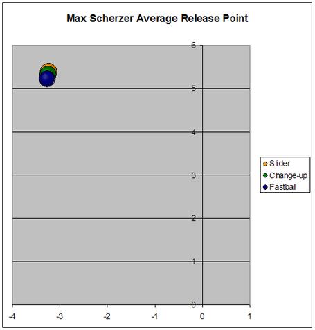 Max_scherzer_avg_release_points_medium