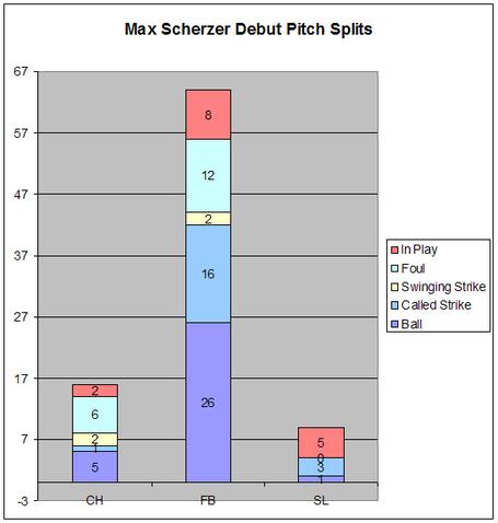 Max_scherzer_pitch_splits_medium
