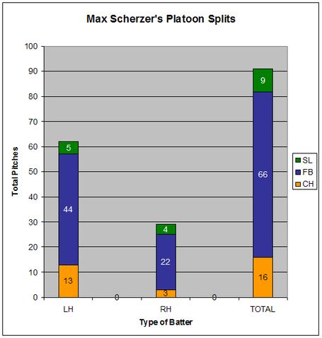 Max_scherzer_platoon_splits_medium