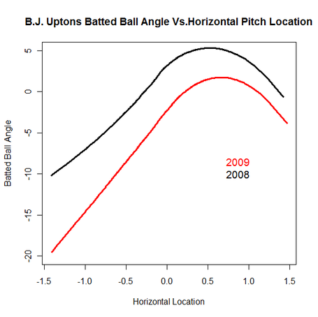 Bj_upton_angle_to_location_medium