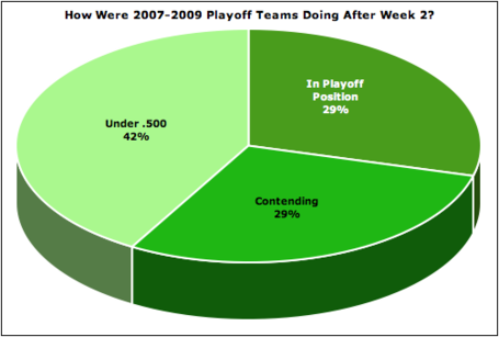 Playoff_teams_in_week2_medium
