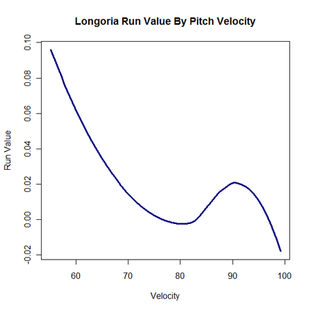 Longo_run_value_by_velocity_medium
