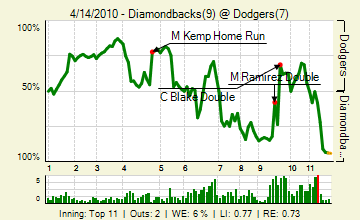 20100414_diamondbacks_dodgers_0_106_live_medium