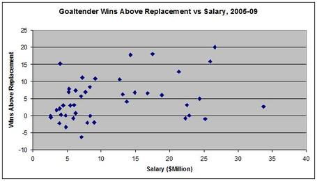 Goalie_salary1_medium