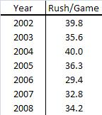 Rush_per_game_averages_medium