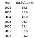 Rush_per_game_averages_medium