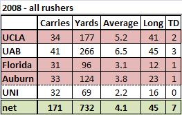 2008_5-game_rushing_stats_medium