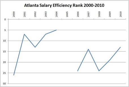Atl_salary_efficiency_medium