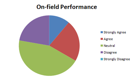 On-field_performance_medium