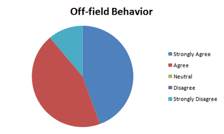 Off-field_behavior_medium