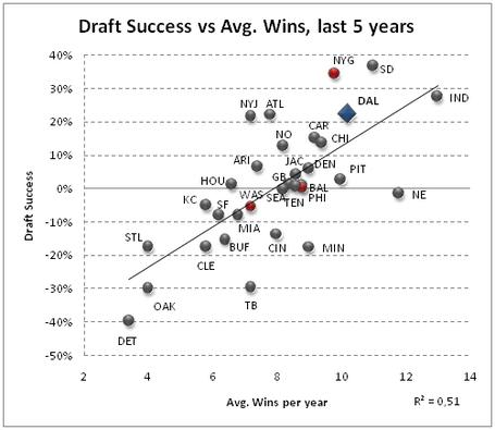 Av_draft_success_5_years_medium