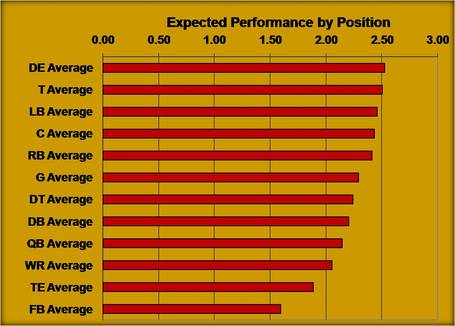Draft_performance_by_position_medium