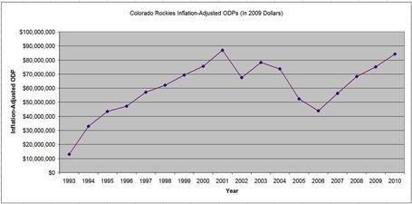 Rockies_historical_odp_medium