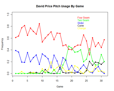 David_price_pitch_usage_small_medium