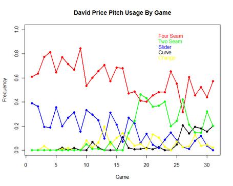 David_price_pitch_usage_small_medium