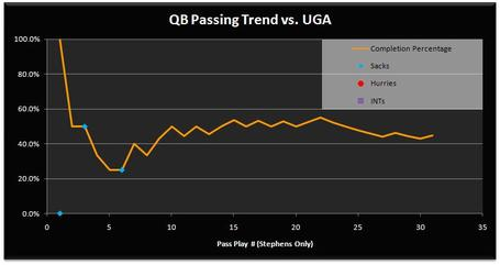Uga_passing_trend_medium